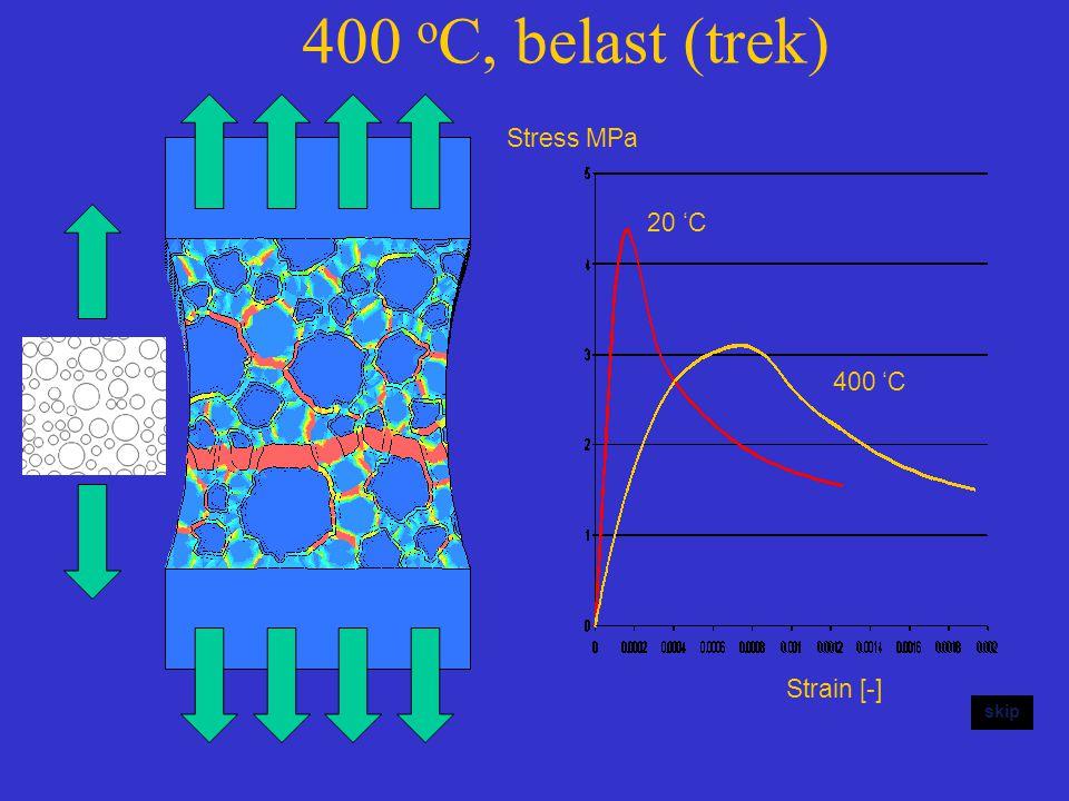 400 oC, belast (trek) Stress MPa 20 'C 400 'C Strain [-] skip